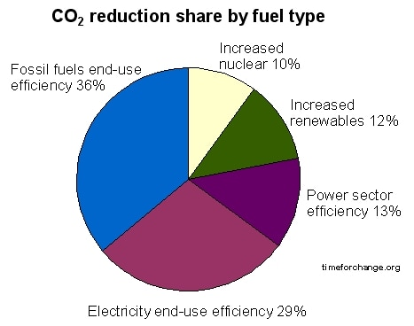 Reduktionspotential an CO2 pro Brennstoff