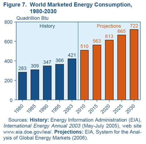World-wide energy consumption prediction