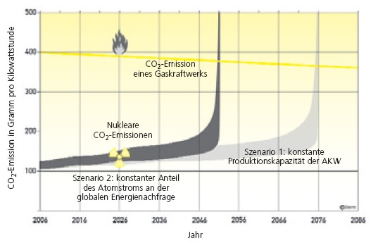 CO2 Emission von Atomstrom