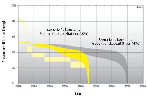 Atomstrom und Netto-Energie