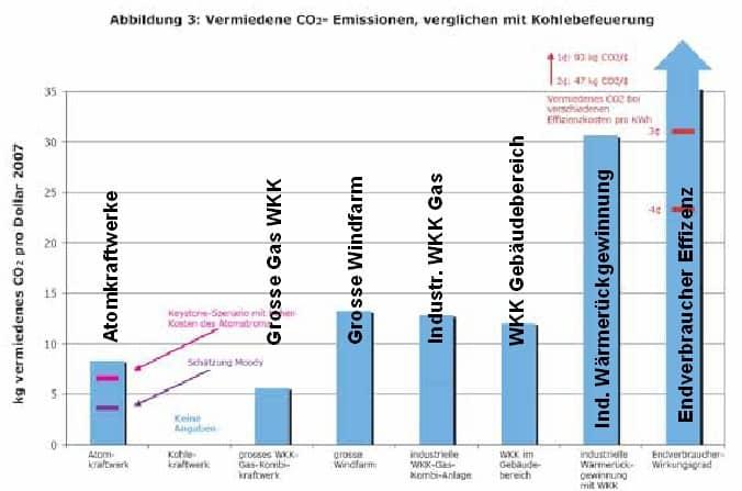 Kosten zur Vermeidung von CO2 verglichen mit Kohlekraftwerken