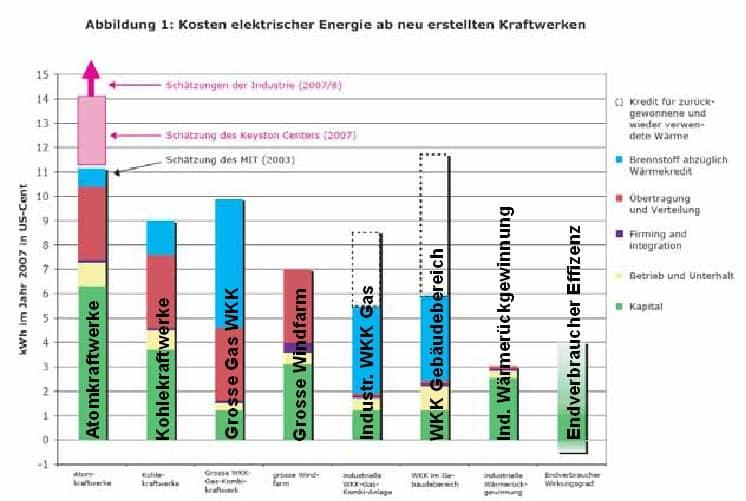 Stromkosten-vergleich nach Kraftwerken