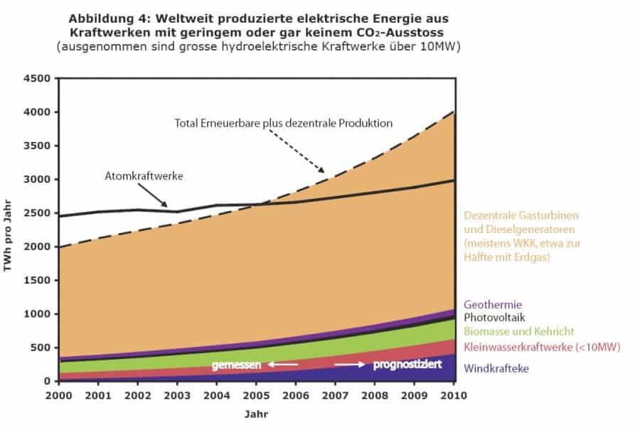 Weltweite Stromproduktion mit wenig CO2