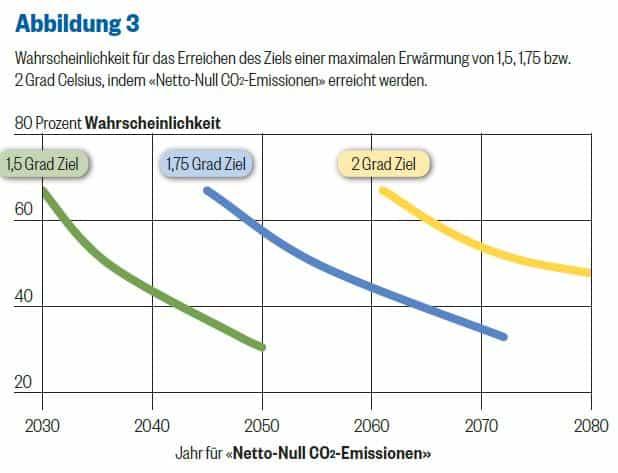 Bis wann wollen wir Netto-Null erreichen und welche Klimaerwärmung bedeutet dies?