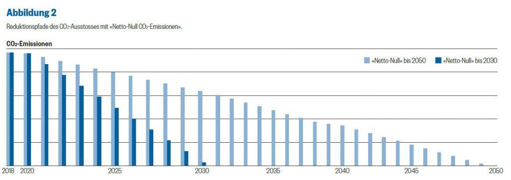 Verschiedene Reduktionspfade für den CO2-Ausstoss der Schweiz (Grafik Südostschweiz)